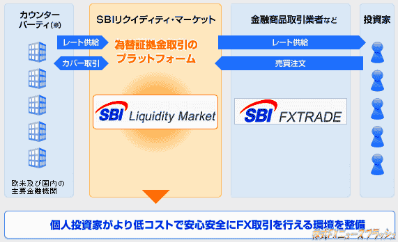 SBIリクイディティ・マーケット SBI FXトレード カウンターパーティ